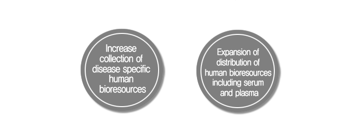 Increase collection of disease specific human bioresources. Expansion of distribution of human bioresources including serum and plasma.