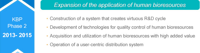 KBP Phase 2 : Expansion of the application of human bioresources  1. Construction of a system that creates a beneficial R&D cycle 2.Development of technologies for quality control of human bioresources 3.Acquisition and utilization of human bioresources with high added value 4.Operation of a user-centric distribution system