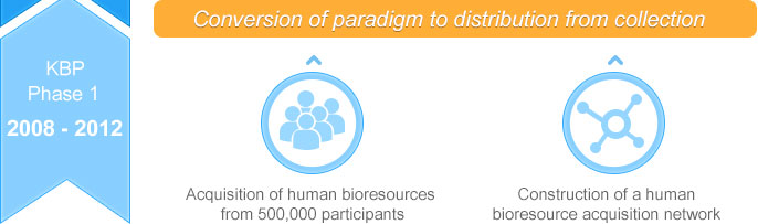 KBP Phase 1 : Conversion of paradigm to distribution from collection 1.•Acquisition of human bioresources from 500,000 participants 2.Construction of a human bioresource acquisition network