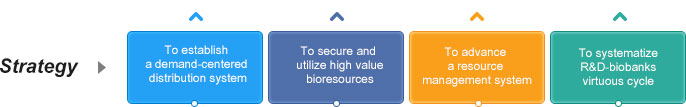Strategy: 01.To establish a demand-centered distribution system02.To secure and utilize high value bioresources 03.To advance a resource management system 04.To systematize R&D-biobanks virtuous cycle