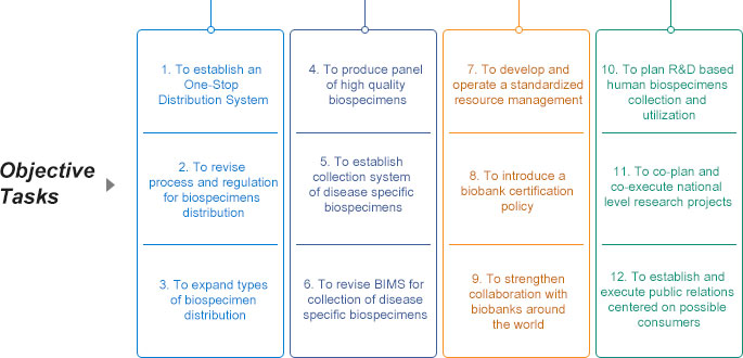 Tasks: 01.To establish an One-Stop Distribution System 02.To revise process and regulation for biospecimens distribution 03.To expand types of biospecimen distribution 04.To produce panel of high quality biospecimens 05.To establish collection system of disease specific biospecimens 06.To revise BIMS for collection of disease specific biospecimens 07.To develop and operate a standardized resource management 08.To introduce a biobank certification policy 09.To strengthen collaboration with biobanks around the world 10.To plan R&D based human biospecimens collection and utilization 11.To co-plan and co-execute national level research projects 12.consumersTo establish and execute public relations centered on possible