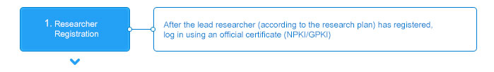 1. Researcher Registration After the lead researcher (according to the research plan) has registered, log in using an official certificate (NPKI/GPKI);