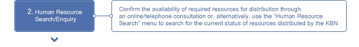 """2. Human Resource Search/Enquiry Confirm the availability of required resources for distribution through an online/telephone consultation or, alternatively, use the """"Human Resource Search"""" menu to search for the current status of resources distributed by the KBN"""